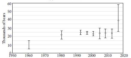Population size estimate graph chapter 10