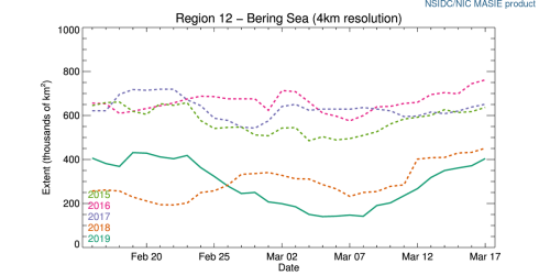 r12_Bering_Sea_ts_4km at 2019 March 17