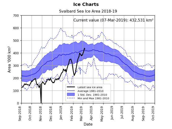 Svalbard ice extent 2019 March 7 graph_NIS