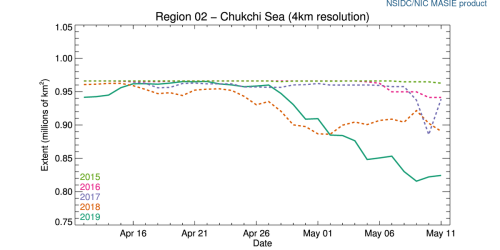 r02_Chukchi_Sea_ts_4km at 2019 May 11