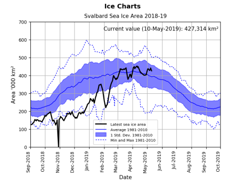 Svalbard ice extent 2019 May 10 graph_NIS
