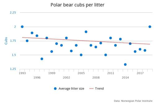 Aars and others 2019 number of cubs per litter to 2019