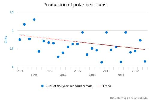 Aars and others 2019 production of cubs to 2019