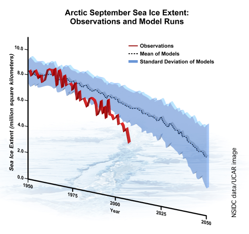 Arctic_September_Sea_Ice_Extent_NSIDC_Stroeve_Wikimedia_to Sept 2007