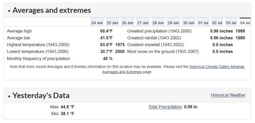 Churchill weather averages and extremes 2019 July 4 EC yesterday temp is the 28th