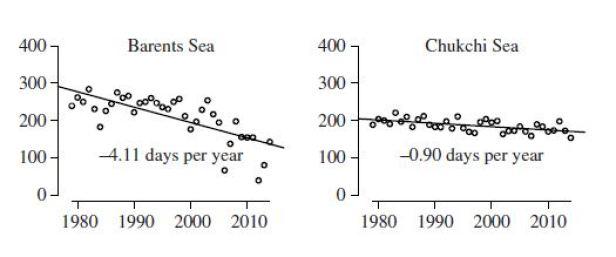 Regher et al. 2016 fig 2 Barents and Chukchi Sea ice decline