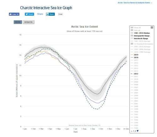 Sea ice extent 2018 and 2012 vs 2019 at 13 June_NSIDC interactive