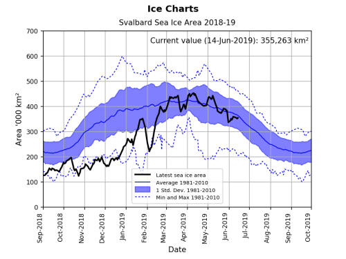 Svalbard ice extent 2019 June 14 graph_NIS