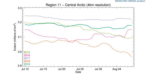 r11_Central_Arctic_ts_4km at 2019 Aug 8