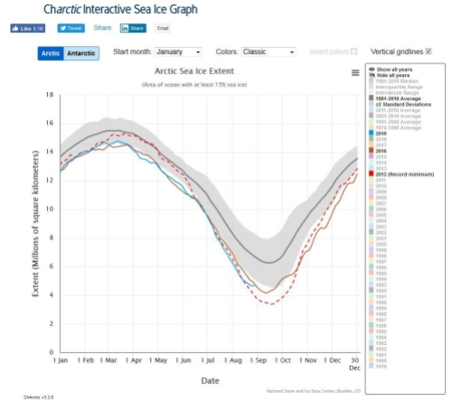 Sea ice extent 2012 and 2016 vs 2019 with 2x deviation at 28 Aug_NSIDC interactive