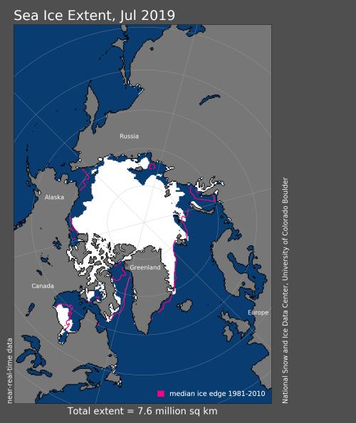 sea ice extent 2019 July average NSIDC_6 Aug