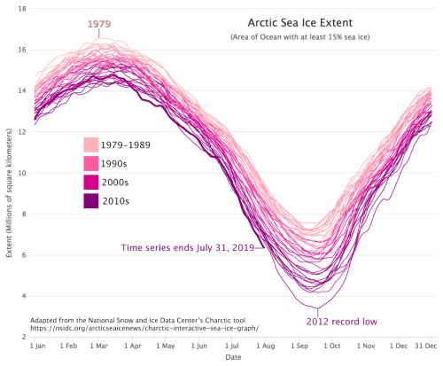 sea ice extent 2019 July average vs previous decades NSIDC graph