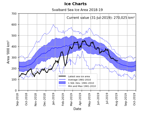 Svalbard ice extent 2019 July 31_graph_NIS