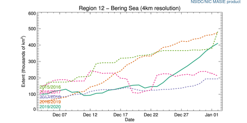r12_Bering_Sea_ts_4km at 2020 Jan 2