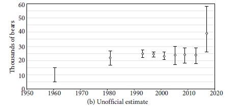 Population size estimate graph my estimate