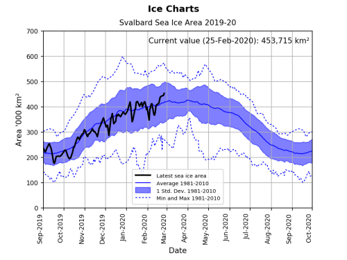 Svalbard ice extent 2020 Feb 25 graph_NIS