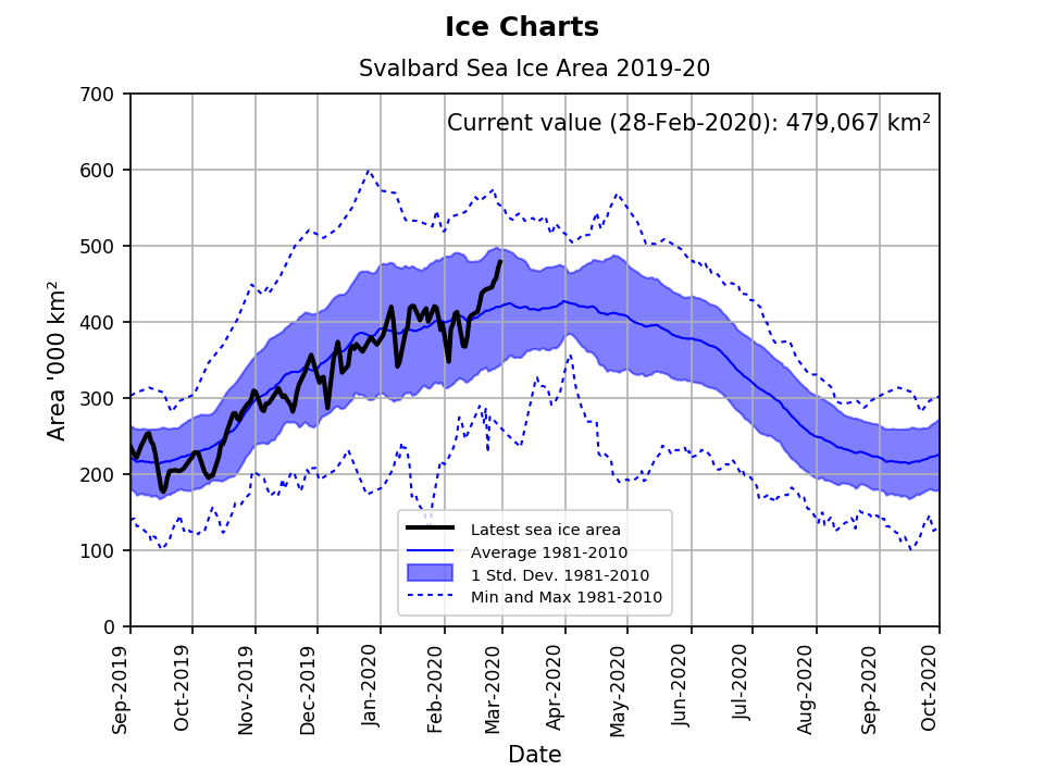Svalbard ice extent 2020 Feb 28 graph_NIS