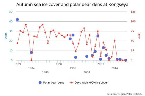 Svalbard autumn sea ice and polar bear dens_to 2019_MOSJ