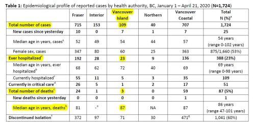 BC_Surveillance_Summary_April_21 figure 1
