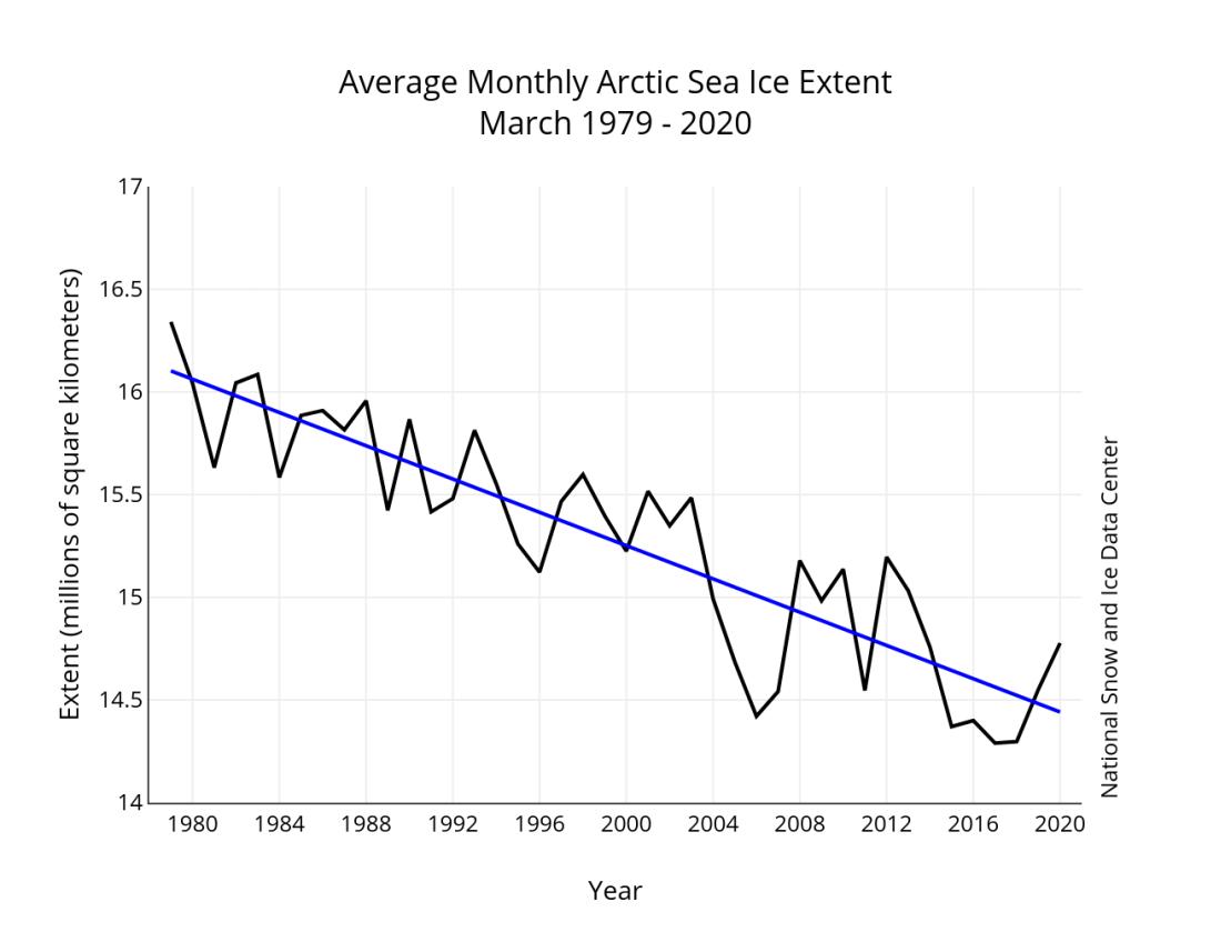 March 2020 average graph 1979-2020 NSIDC
