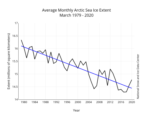 March 2020 average graph 1979-2020 NSIDC