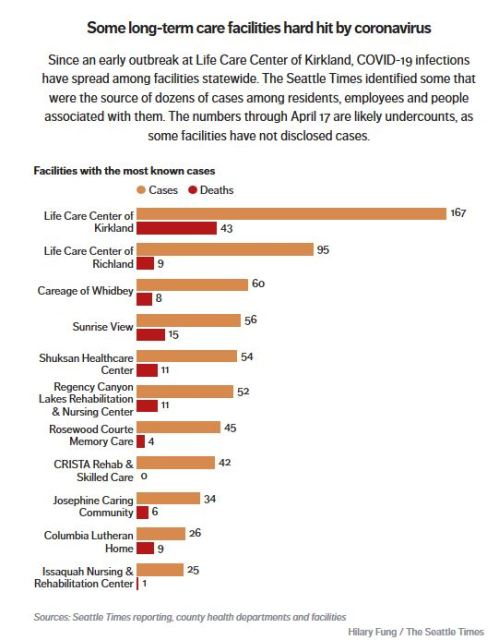 Seattle Times 18 April care home deaths vs community