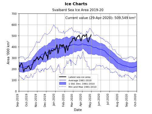 Svalbard ice extent 2020 April 29 graph_NIS