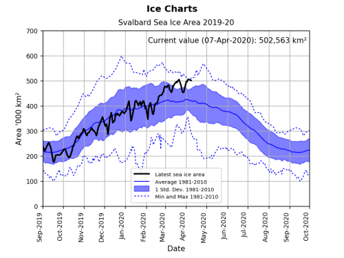 Svalbard ice extent 2020 April 7 graph_NIS