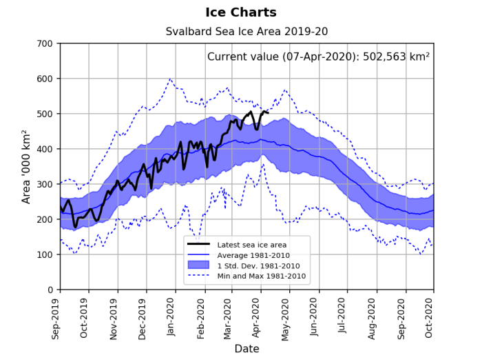 Svalbard ice extent 2020 April 7 graph_NIS