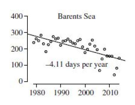 Regehr et al. 2016 Figure 2 BS